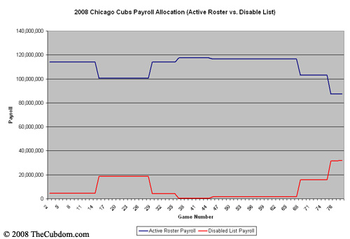 Payroll Allocation Chart #1