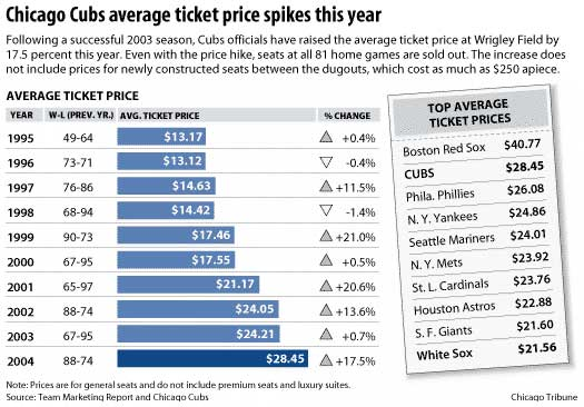 Cubs Ticket Price Graphic